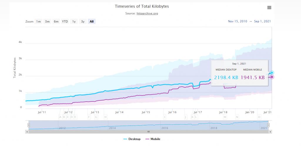 Website Kilobyte load average